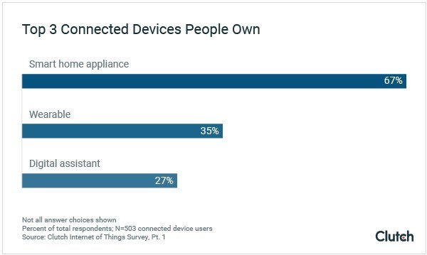 Smart home appliances are the most popular connected device, finds new survey from B2B research firm Clutch.