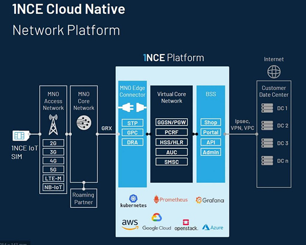 1nce cloud native platform diagram
