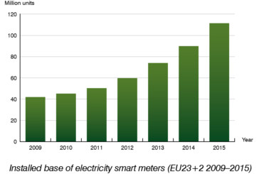 The Smart Metering Market In Western Europe by Berg Insight
