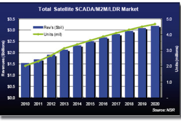 New study of Northern Sky Research: Global SCADA, M2M and LDR via Satellite Markets