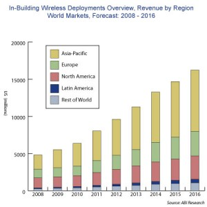 Inbuilding wireless deployments