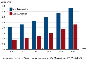 Installed base of fleet management units in the Americas