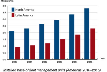 The installed base of fleet management systems will reach 6.1 million in the Americas by 2015