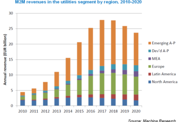 1.5 billion M2M utilities connections by 2020