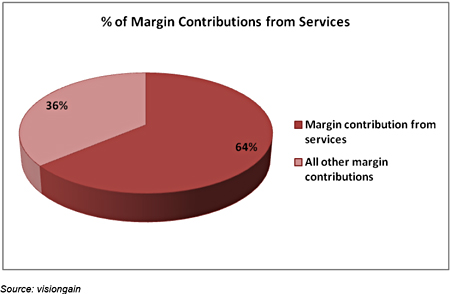 margin from M2M services