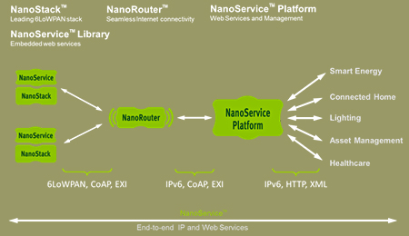 Sensinode Introduces NanoServices Solution Architecture for the Embedded Web