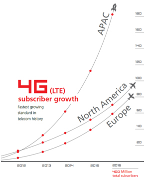 4G (LTE) subscriber growth chart