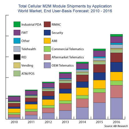 Although M2M Modules volumes continued to rise, revenue declined in 2010