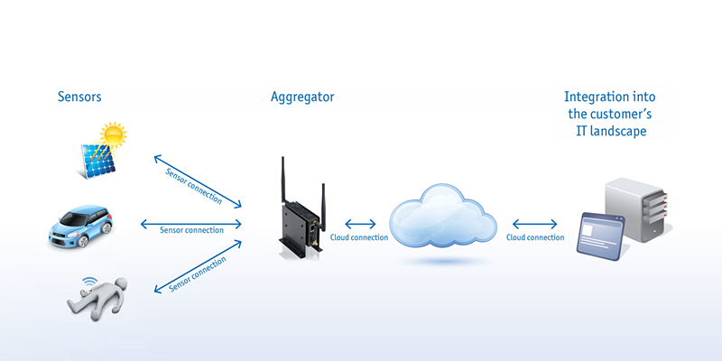 Diagram of the cloud chain as seen by Kontron