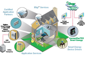 Digi Enhances Siemens Smart Grid Metering Solution by Giving Customers Real-Time Utility Usage Information