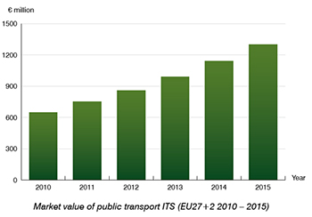Public transport ITS market in Europe expected to reach € 1.3 billion by 2015