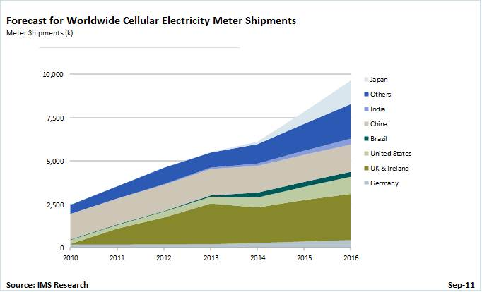 Cellular smart electricity meter market to reach 9.5 million shipments in 2016