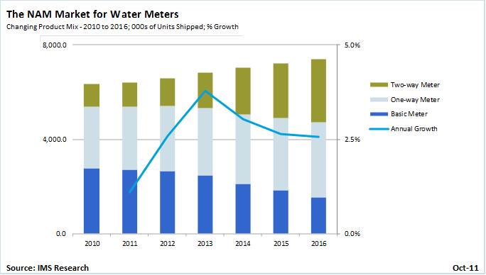 Smart Water Meter Market Update