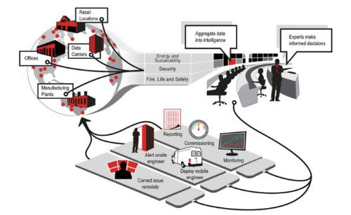 Jones Lang LaSalle Launches First Global Smart-Building Cloud-Based Portfolio Management Solution