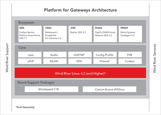 River Introduces Smart Gateway Platform Enabling New Class of IP ...