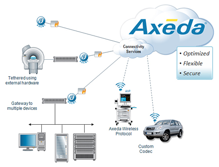 AT&T Extends M2M Services with Axeda Application Development Platform