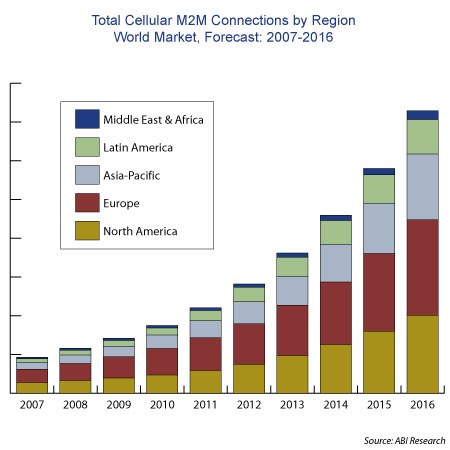Global Cellular M2M Connectivity Services Market to Rise to $35 Billion by 2016, Led by Automotive Telematics and Smart Energy
