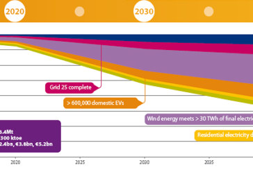 SEAI energy roadmaps point the way to a sustainable energy future for Ireland