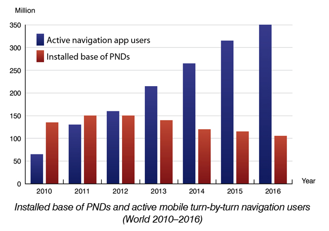 Global PND shipments declined to 33 million units in 2011 as competition from navigation apps intensified