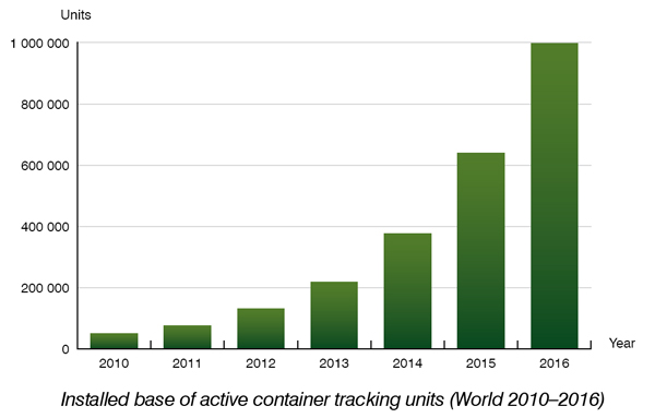 The installed base of container tracking systems will reach 1.0 million by 2016