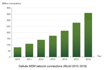 Strong momentum for wireless M2M communication in the beginning of 2012