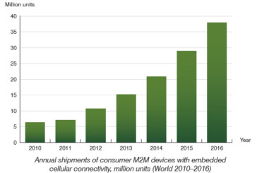 Shipments of consumer M2M devices will reach 37.9 million in 2016