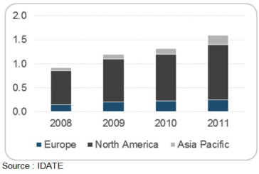 The global satellite M2M market is forecast to reach 2.3 billion EUR in 2016
