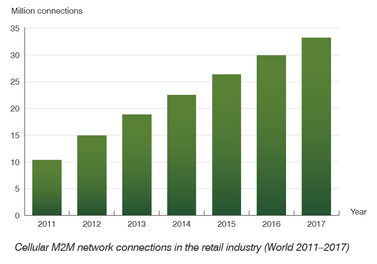 Cellular M2M connections in the retail industry surpassed 10 million in 2011