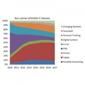 GPS/GNSS IC Market on Course to Break $2 Billion in 2012, Says ABI Research
