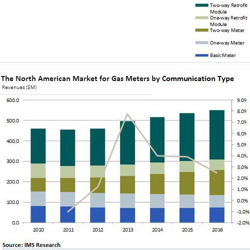 North American Gas Meter Market to Surpass Half -Billion Dollars in 2014