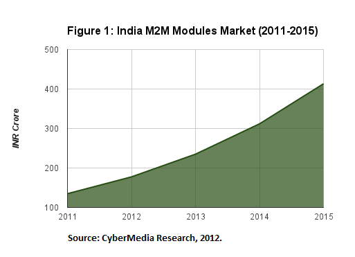 India Wireless Machine-2-Machine Modules Market crosses 23.6M USD in 2011