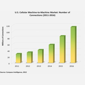 Why Most M2M Forecasts are Wrong. Compass Intelligence Explains and States the M2M Market will Reach 114.7 Million Connections by Year End 2016