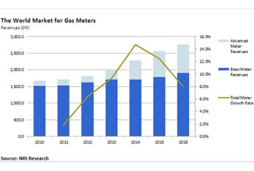 Gas Meter Market to Reach $2 Billion Annually in 2013
