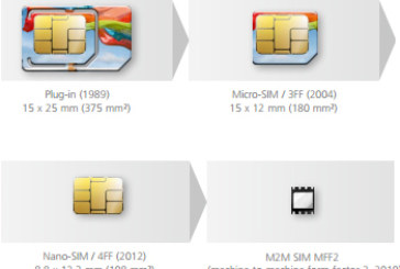 4G, NFC, Security, New Form Factors, and Connected Consumer Devices to Overcome Slowdown in SIM Card Market Growth