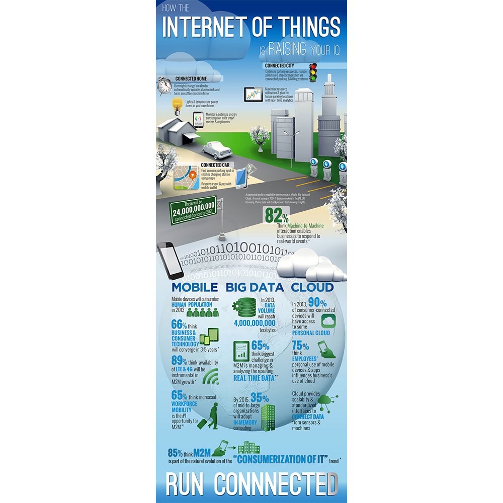 SAP: 'Internet of Things' is Future of Information Management, Smart Cities