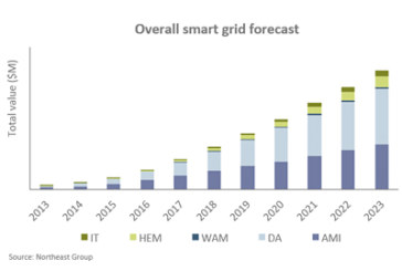 South America Smart Grid Market: $49.8bn by 2023