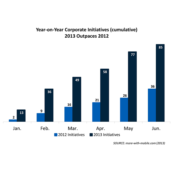 M2M Corporate Initatives (timeline) by More With Mobile