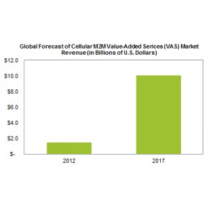 Cellular M2M based VAS market to grow from $1.5B to 10B by 2017, as per IMS