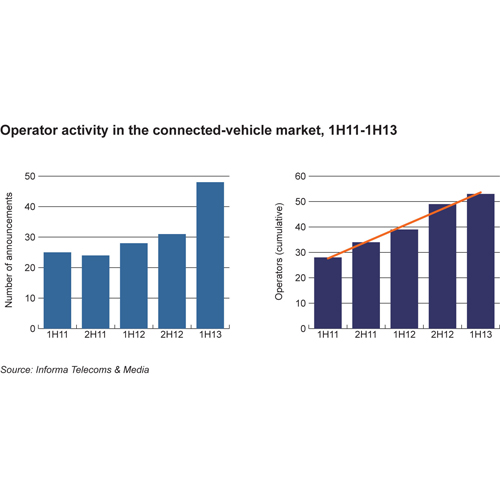 Operator activity in the connected-vehicle market, 1H11-1H13
