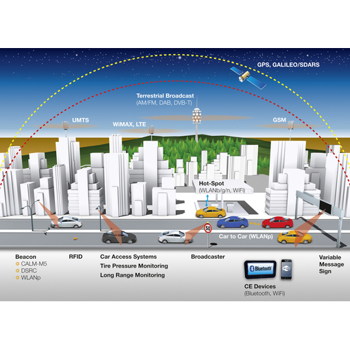 Continental and Cisco Show the Future of Connected Vehicles