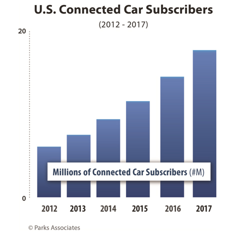 US connected cars subscribers