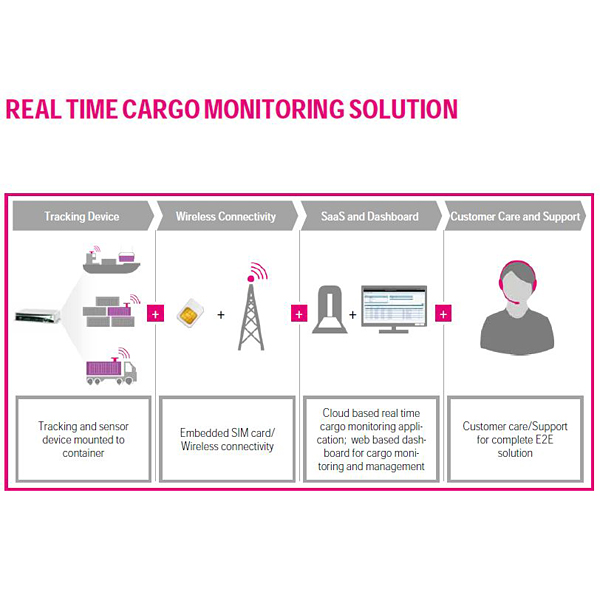 real time cargo monitoring solution