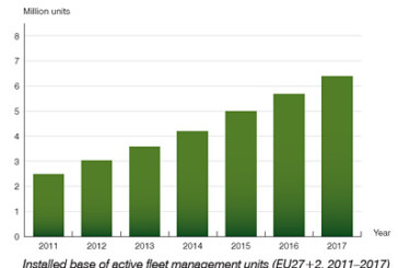 The installed base of fleet management systems will reach 6.4 million in Europe by 2017