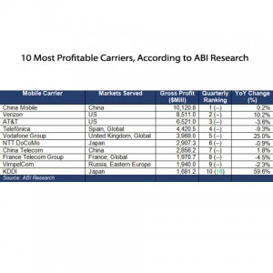 10 most profitable carriers according to ABI-Research