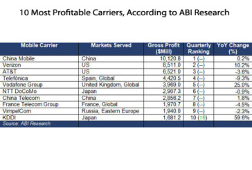 China Mobile Tops ABI Research's 50 Most Profitable Carriers...And It's Expected to Extend Its Lead