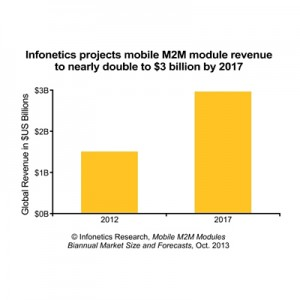 Infonetics Mobile M2M Modules Market Forecast Chart
