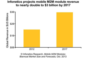 Vendor Consolidation Continues in Mobile M2M Module Market amidst Challenging Environment