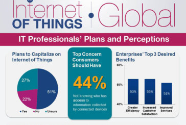As Internet of Things Grows, Only 4% of UK Consumers Most Trust App Developers With Personal Data