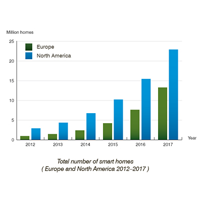 New installations of smart home systems in Europe and North America will reach 21.5 million in 2017