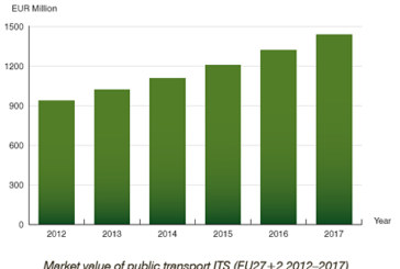 Public transport ITS market in Europe expected to exceed € 1.4 billion by 2017